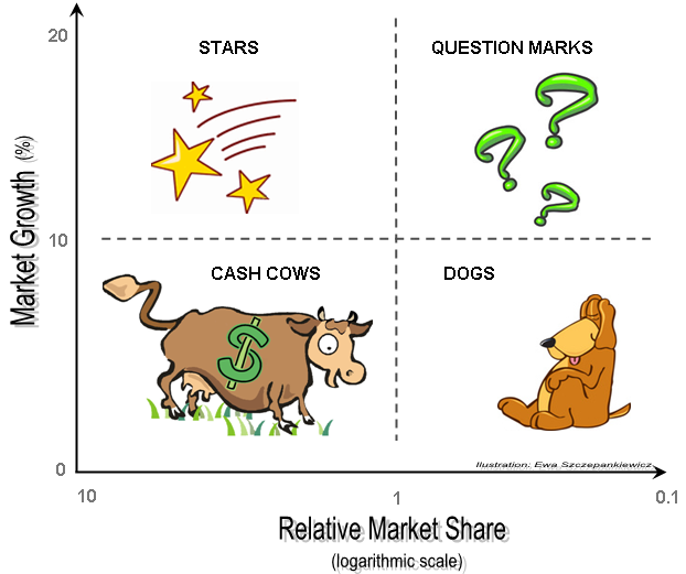 Portfolio Analysis with the Boston Growth-Share Matrix