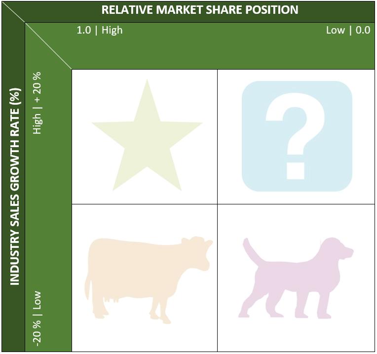Portfolio Analysis - Designing the Business Portfolio - Boston Matrix - Marketing-Insider.eu