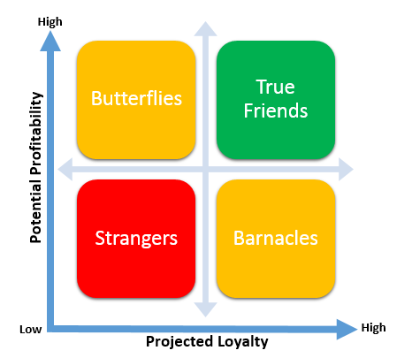 The Customer Relationship Groups Model