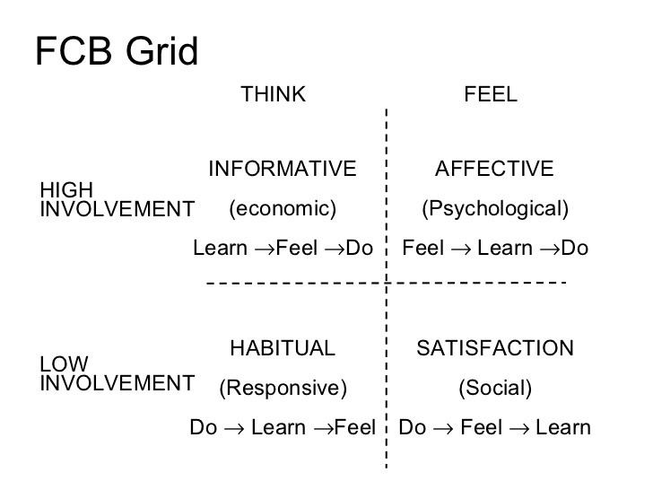 FCB Grid: 4 different Hierarchy of Effects models fitted to the Product - Advertising Evolution