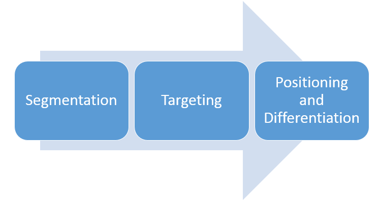 Segmentation, Targeting, Positioning and Differentiation - necessary for an integrated Marketing Strategy.