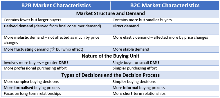 "a comparison of the differences between consumer and b2b marketing On the other hand the acronym b2c refers to ""business to consumer  here are the main differences between them: market size b2b:  marketing strategy b2b:."