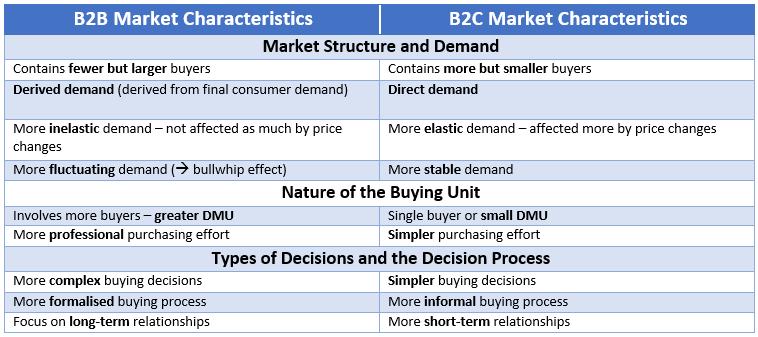 B2B Market Characteristics in Comparison to B2C Market Characteristics