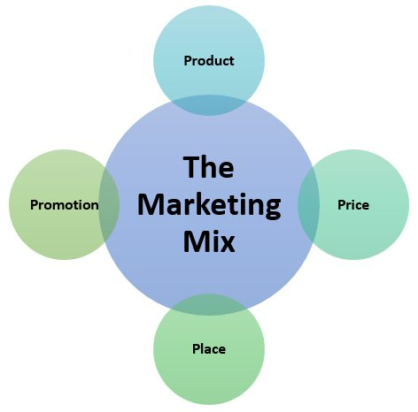 The Marketing Mix / The Marketing Programme consists of the 4 Ps of Marketing.