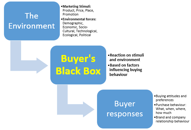 The buying behaviour of final consumers is influenced by various factors. These factors or characteristics determine what is going on in the so-called black box of the consumer. The buyer black box is the consumer's head. There, the whys of buying behaviour take form.