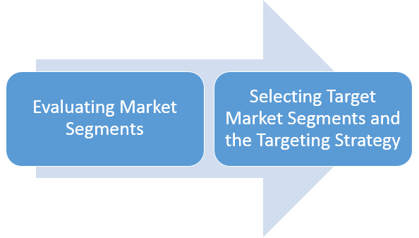 Market Targeting in two simple steps
