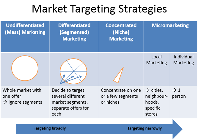 Four Market Targeting Strategies
