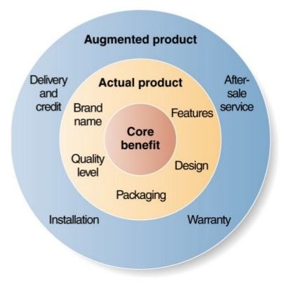 The three levels of product: Core Value, Actual Product, Augmented Product