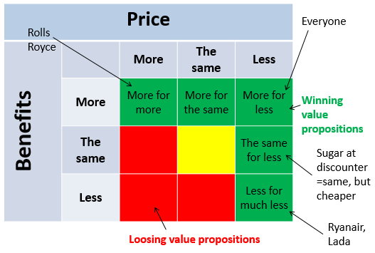 Value Propositions for Positioning - Choose the right one