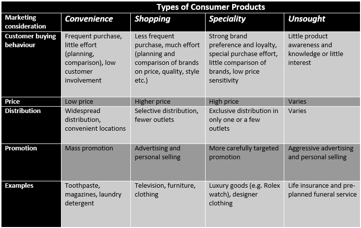 Marketing Considerations for each of the 4 Types of Consumer Products