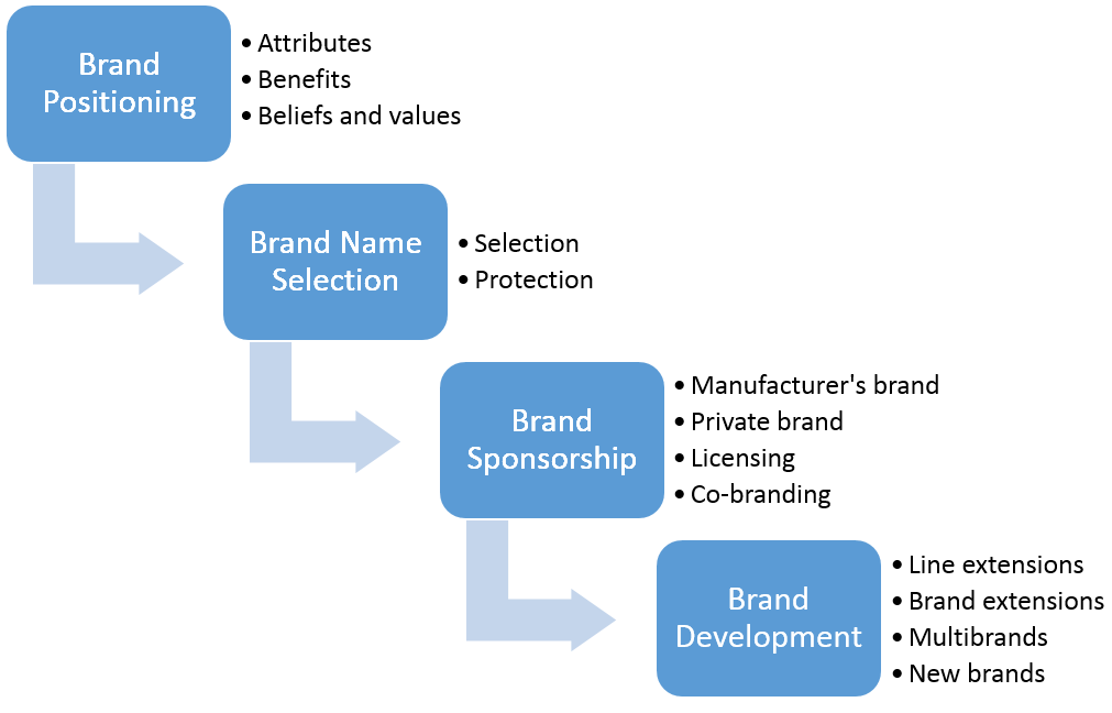Branding Decisions - Brand Positioning, Brand Name Selection, Brand Sponsorship and Brand Development
