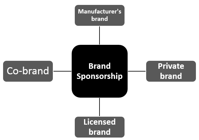 Branding Decisions - Brand Sponsorship Options