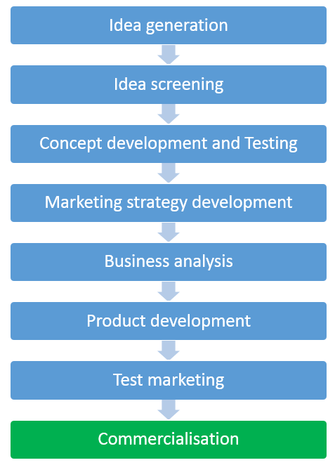 The 8 steps in the New Product Development Process