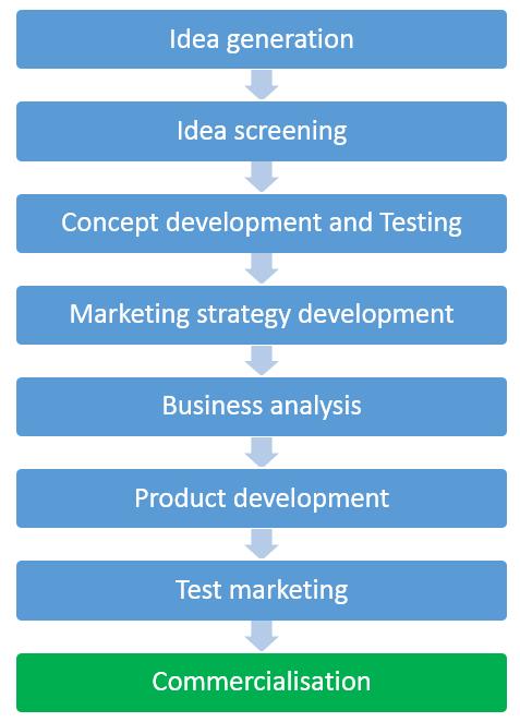New-Product-Development-Process