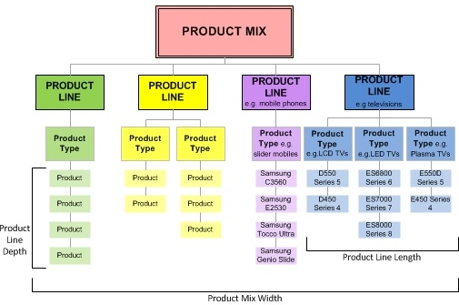 The Product Mix - Product Mix Decisions