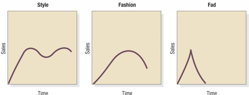 Style, Fashion, Fads - Special Product Life Cycle Stages