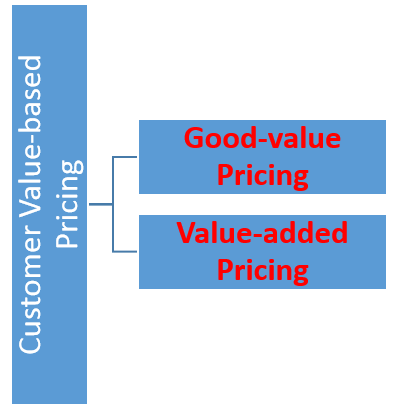 2 Types of Customer Value-based Pricing