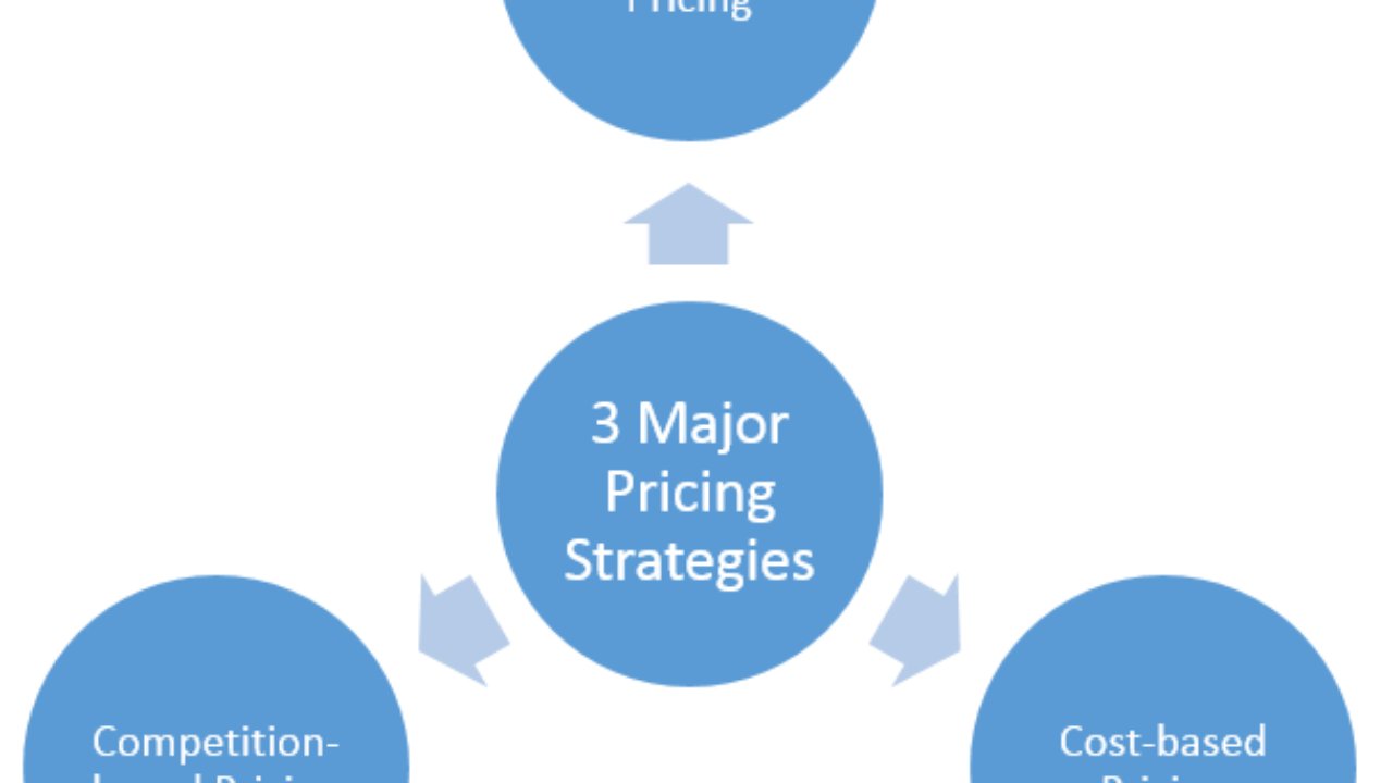 3 Major Pricing Strategies - Between price floor and ceiling