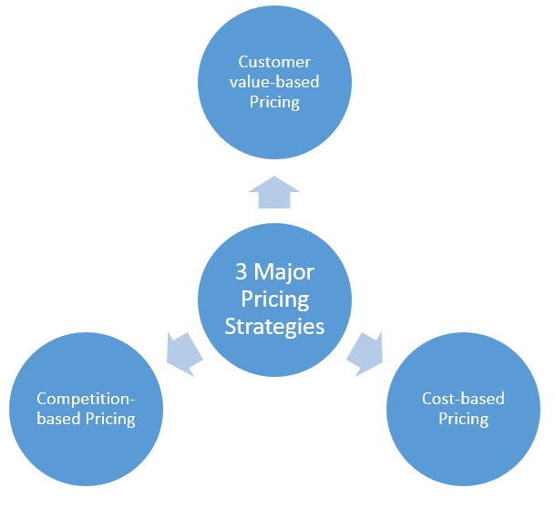 3 Major Pricing Strategies