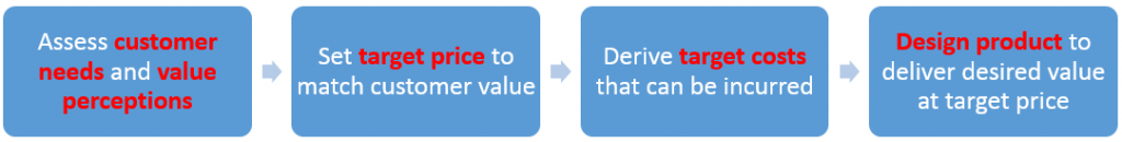 Customer Value-based Pricing Process