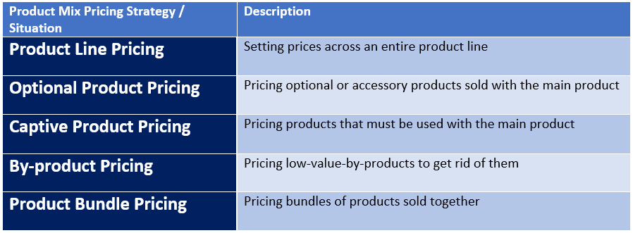 Product Mix Pricing Strategies Pricing The Product Mix