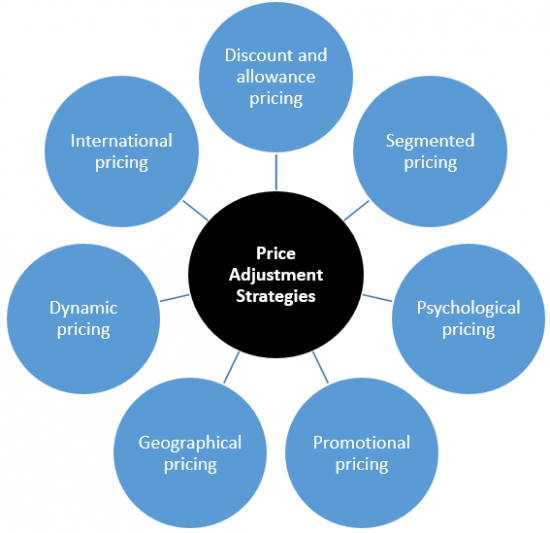 pricing marketing essay Essay plan for marketing – pricing the golden spikes baseball center executive summary this marketing plan is designed to give a marketing essays.
