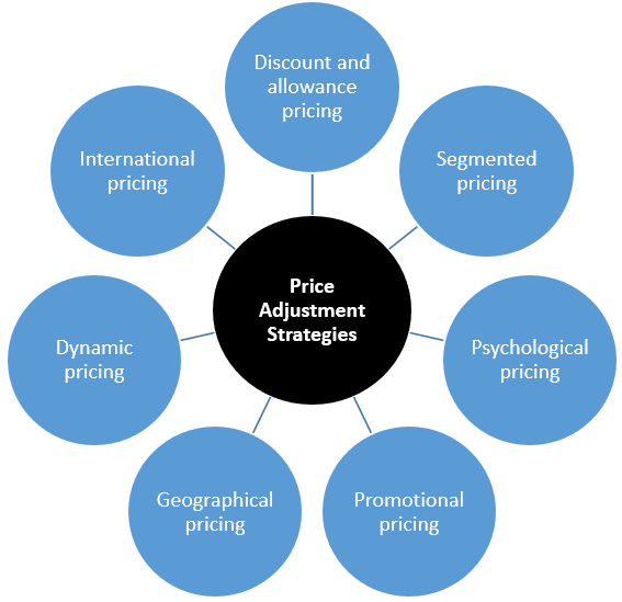 Price Adjustment Strategies Adjusting Prices
