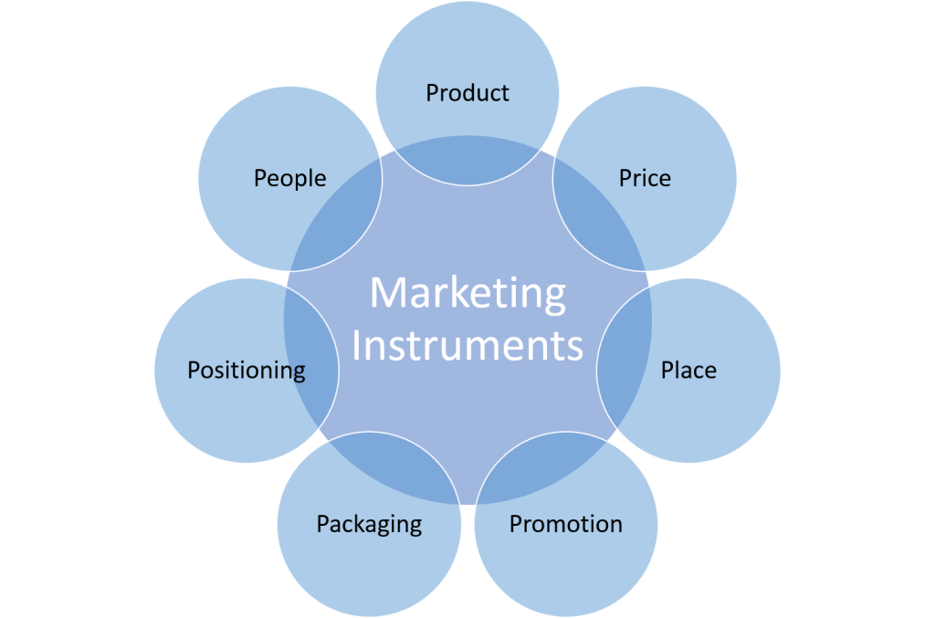Marketing Instruments - 7 Ps of Marketing - Marketing Mix