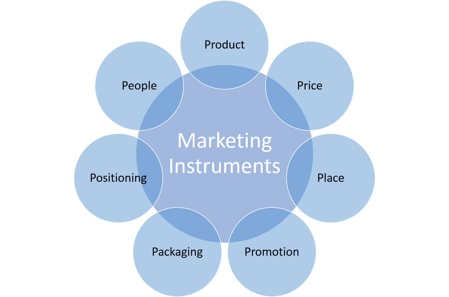 market mix Marketing mix implementation from ie business school in this specialization we  will delve into the marketing mix and the skill-set needed to implement.