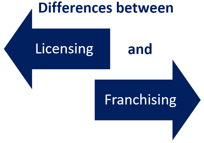 Differences between Licensing and Franchising - Marketing Insider.eu