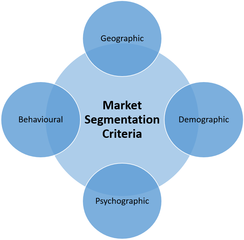 Market Segmentation Criteria - How to segment Markets