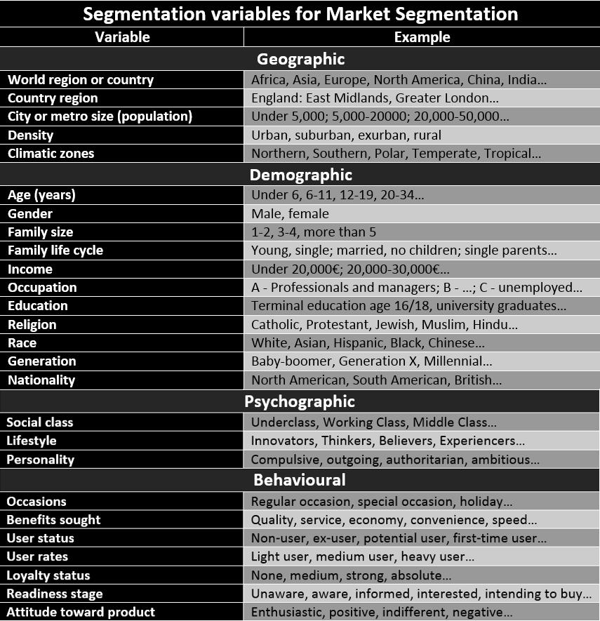 Market Segmentation Criteria - How to segment Markets