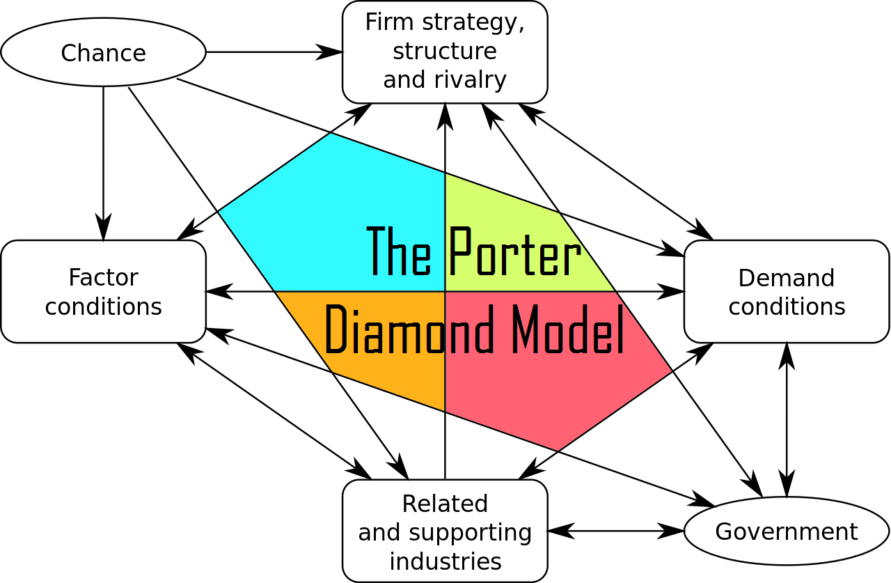 porter diamond for china Porter diamond model china essays and research papers porter's diamond is a useful concept in explaining home and host location strategies of international business illustrate your answer with references to at least two case companies the main aim of international business is to build and.