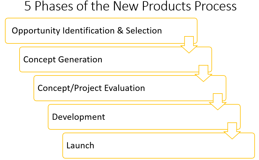5 Phases of the New Products Process - Steps to develop new Products - marketing-insider.eu