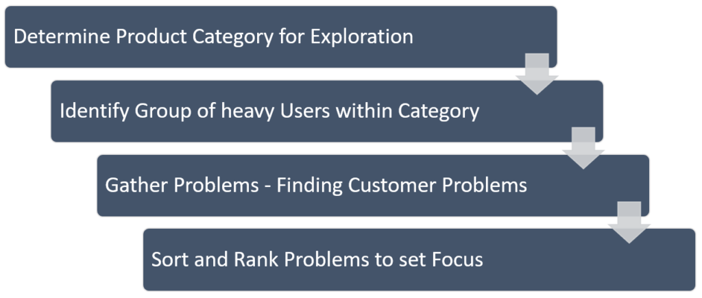 General Approach to Problem-Analysis - Finding Customer Problems - Problem Analysis in New Product Development