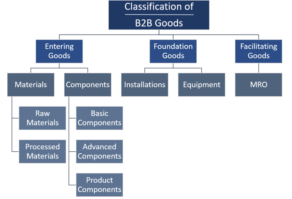 Detailed Classification of B2B Goods