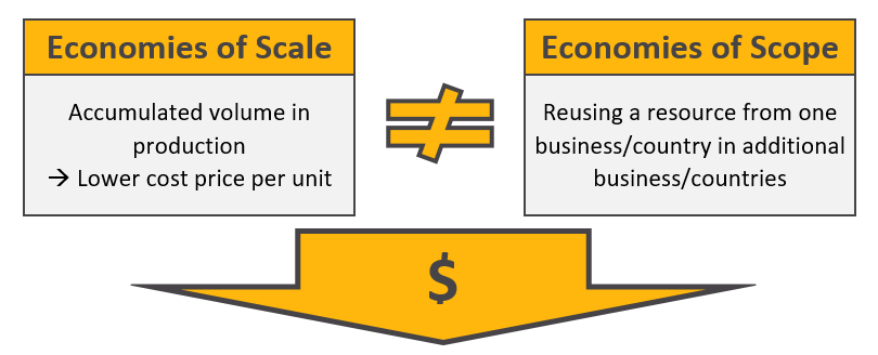 Difference between Economies of Scale and Economies of Scope