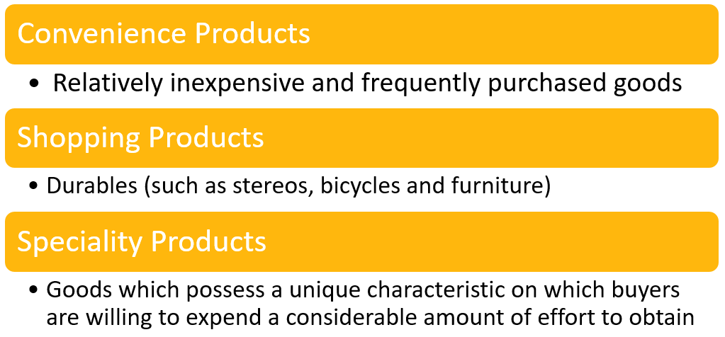 Classifications of Products - Convenience Products, Shopping Products and Speciality Products - Marketing-Insider.eu