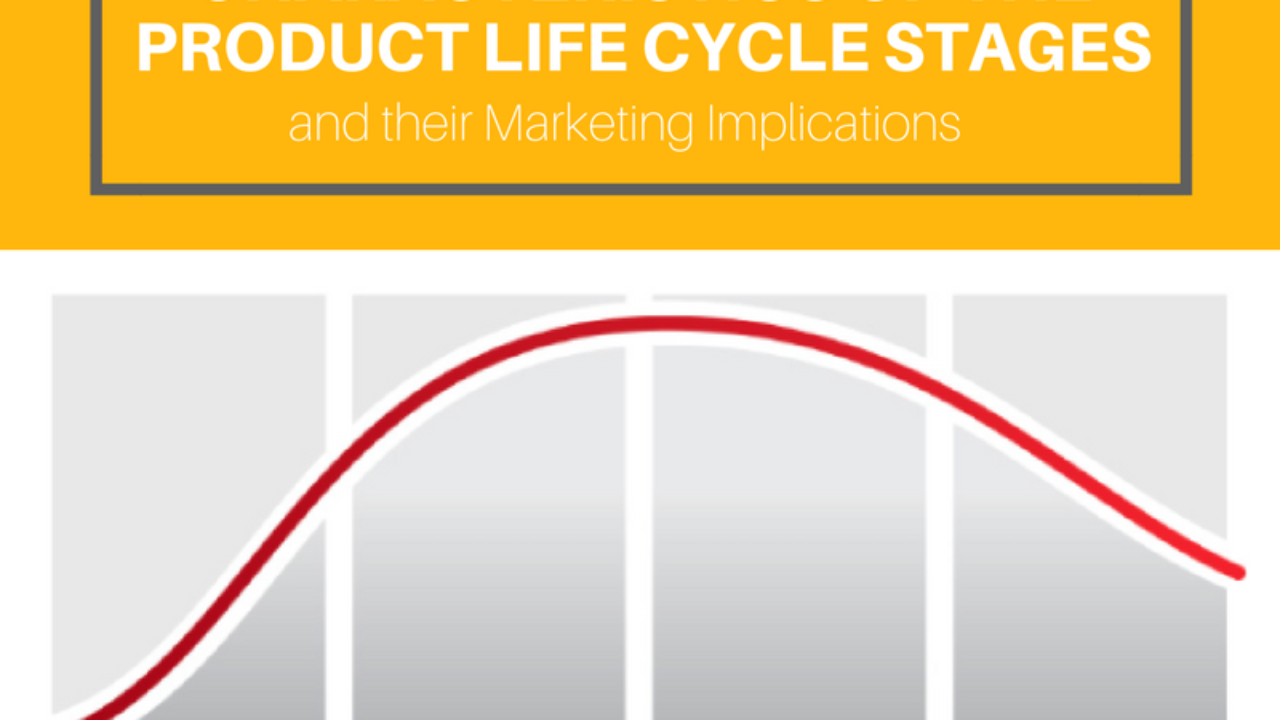 Characteristics of the Product Life Cycle Stages and