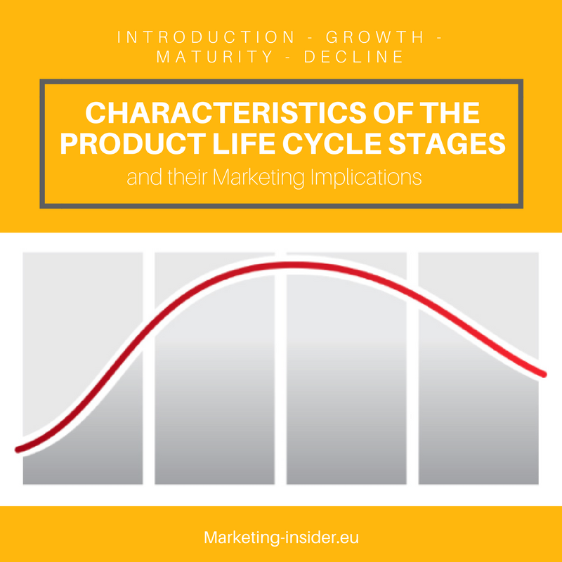 Characteristics Of The Product Life Cycle Stages And Marketing