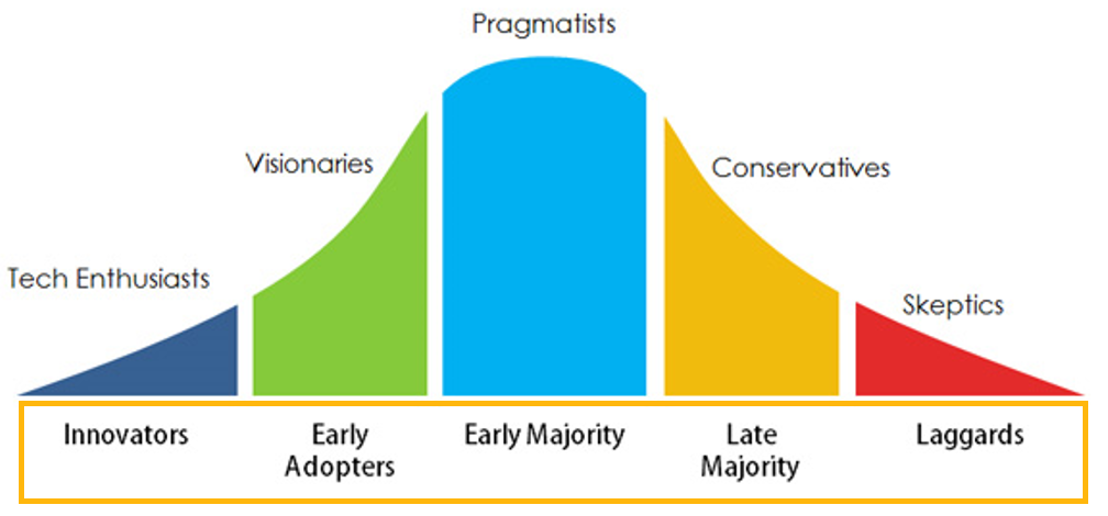 The Market Diffusion Process and the PLC