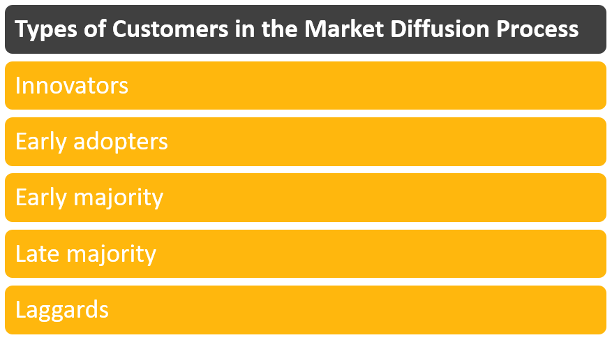Types of Customers in the Market Diffusion Process