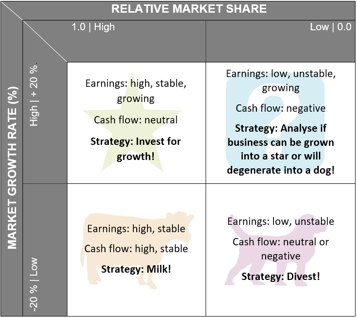 Strategy implications of the BCG matrix - How does the BCG matrix work?