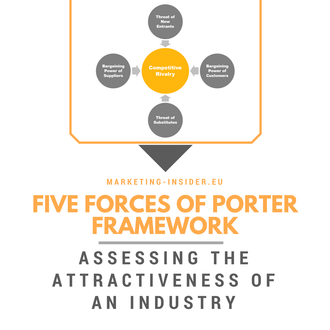 Five Forces of Porter Framework - Assessing the Attractiveness of an Industry
