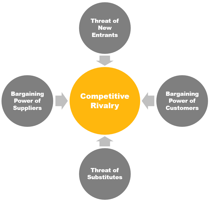 Five Forces of Porter Framework – Assessing the Attractiveness of an Industry