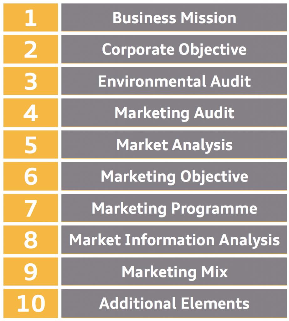 How to write a Marketing Plan - Framework - Marketing-Insider.eu