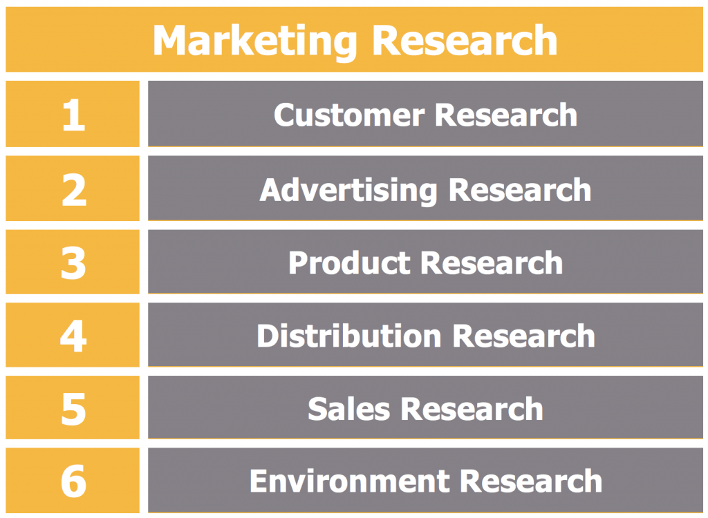 What is Marketing Research? Breaking down Marketing Research