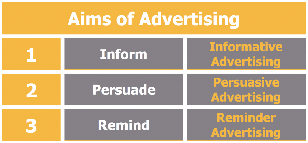 Different Aims of Advertising - Setting Advertising Objectives