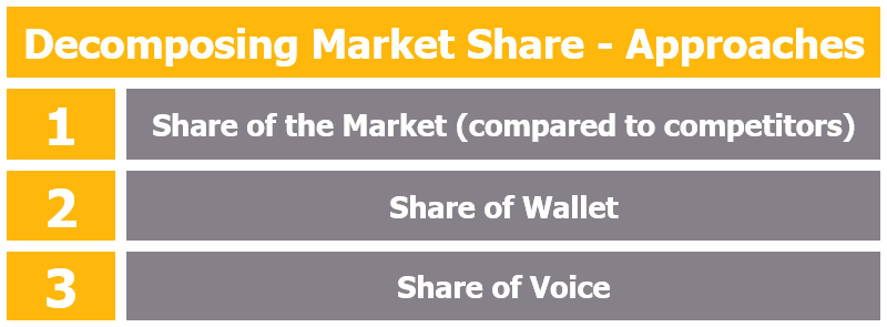 Approaches towards Market Share