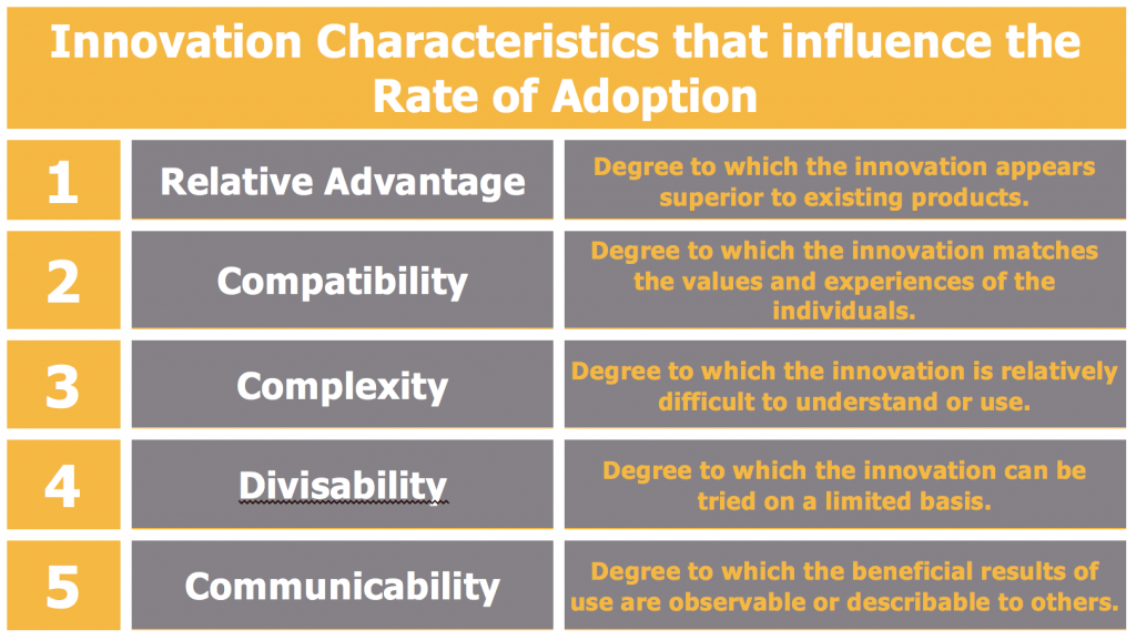Innovation Characteristics that influence the Rate of Adoption